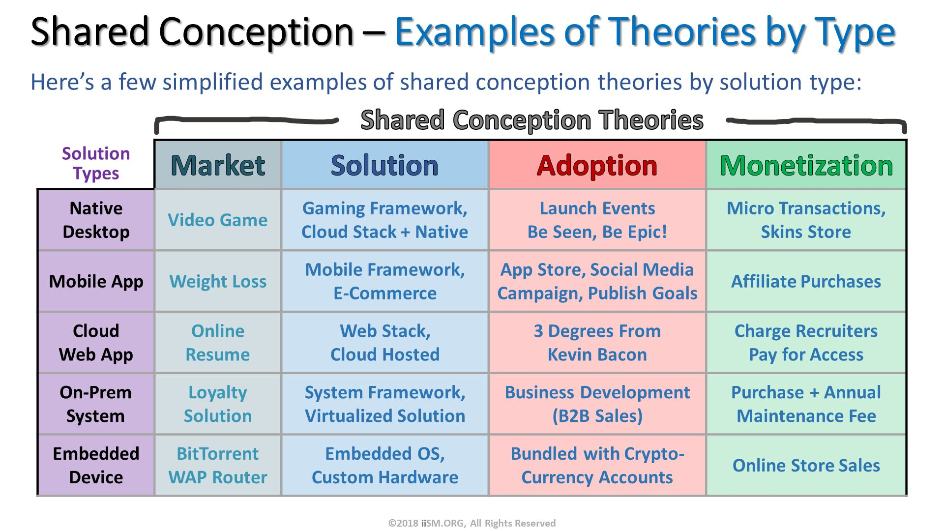 ©2018 iiSM.ORG, All Rights Reserved. Shared Conception – Examples of Theories by Type. Shared Conception Theories. Here's a few simplified examples of shared conception theories by solution type:  .