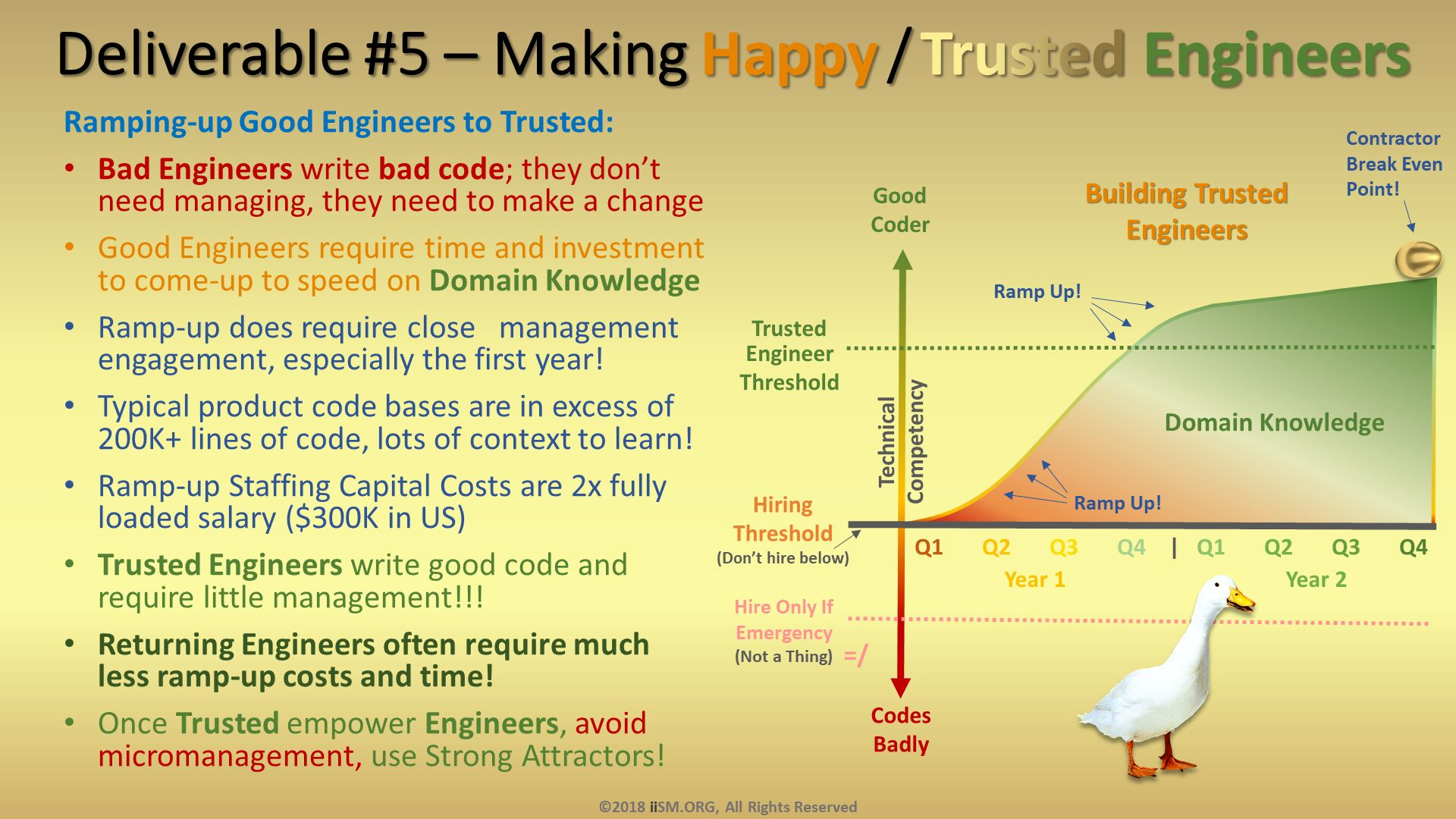 Deliverable #5 – Making Happy / Trusted Engineers. Ramping-up Good Engineers to Trusted: Bad Engineers write bad code; they don't need managing, they need to make a change Good Engineers require time and investment to come-up to speed on Domain Knowledge Ramp-up does require close   management engagement, especially the first year! Typical product code bases are in excess of 200K+ lines of code, lots of context to learn! Ramp-up Staffing Capital Costs are 2x fully loaded salary ($300K in US) Trusted Engineers write good code and require little management!!! Returning Engineers often require much less ramp-up costs and time! Once Trusted empower Engineers, avoid micromanagement, use Strong Attractors! . ©2018 iiSM.ORG, All Rights Reserved.  =/.