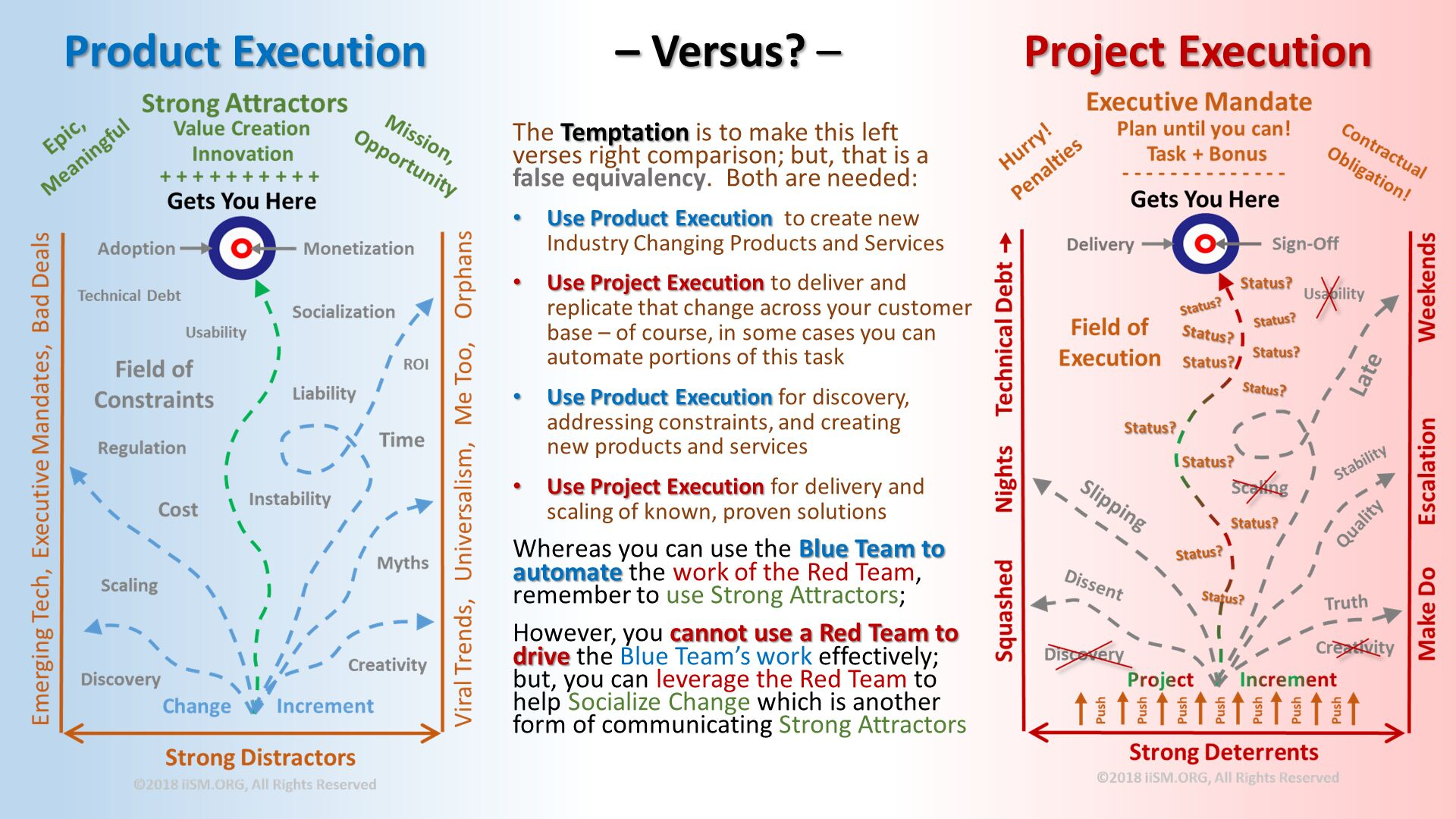 Product Execution                 – Versus? –                 Project Execution. The Temptation is to make this left verses right comparison; but, that is a false equivalency.  Both are needed: Use Product Execution  to create new Industry Changing Products and Services Use Project Execution to deliver and replicate that change across your customer base – of course, in some cases you can automate portions of this task Use Product Execution for discovery, addressing constraints, and creating new products and services Use Project Execution for delivery and scaling of known, proven solutions Whereas you can use the Blue Team to automate the work of the Red Team, remember to use Strong Attractors; However, you cannot use a Red Team to drive the Blue Team's work effectively; but, you can leverage the Red Team to help Socialize Change which is another form of communicating Strong Attractors.