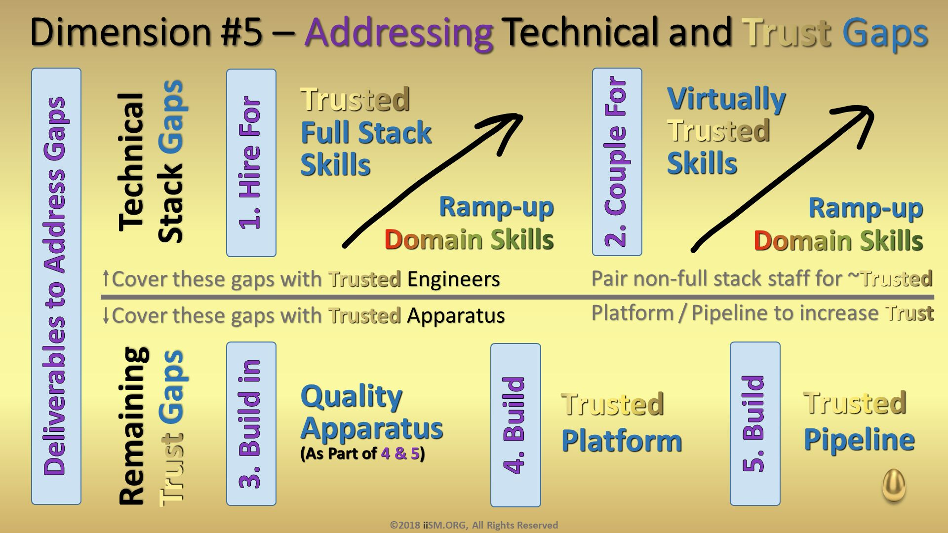 Platform / Pipeline to increase Trust. Technical Stack Gaps. Remaining Trust Gaps. Dimension #5 – Addressing Technical and Trust Gaps. 1. Hire For. 2. Couple For. Trusted Full StackSkills. Ramp-upDomain Skills. Virtually TrustedSkills. Ramp-upDomain Skills. 3. Build in. 4. Build. Quality Apparatus (As Part of 4 & 5). Trusted Platform. 5. Build. Trusted Pipeline. Deliverables to Address Gaps. Cover these gaps with Trusted Engineers. Cover these gaps with Trusted Apparatus. Pair non-full stack staff for ~Trusted. ©2018 iiSM.ORG, All Rights Reserved.