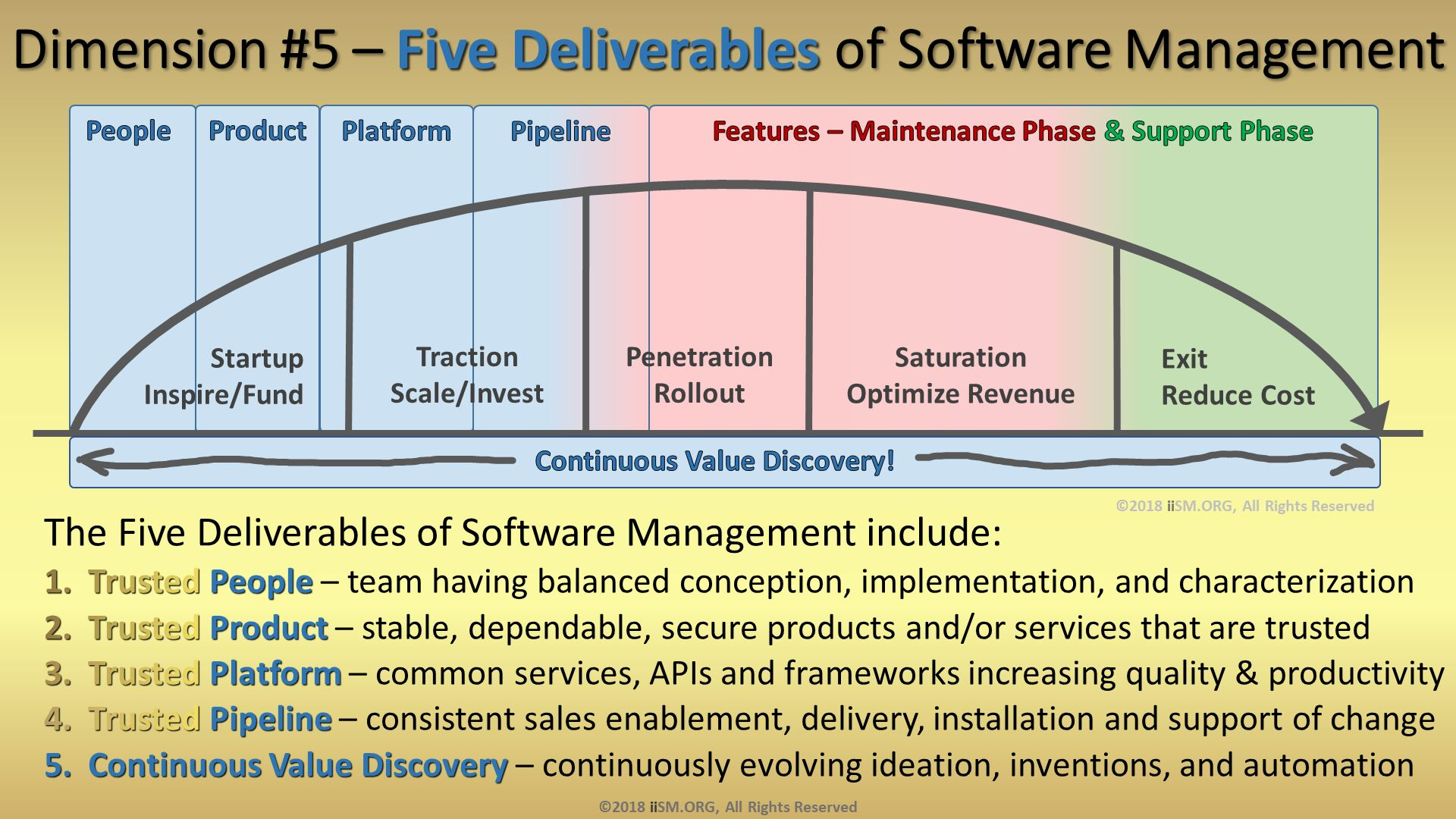 Dimension #5 – Five Deliverables of Software Management . The Five Deliverables of Software Management include: Trusted People – team having balanced conception, implementation, and characterization Trusted Product – stable, dependable, secure products and/or services that are trusted Trusted Platform – common services, APIs and frameworks increasing quality & productivity Trusted Pipeline – consistent sales enablement, delivery, installation and support of change Continuous Value Discovery – continuously evolving ideation, inventions, and automation. ©2018 iiSM.ORG, All Rights Reserved. ©2018 iiSM.ORG, All Rights Reserved.