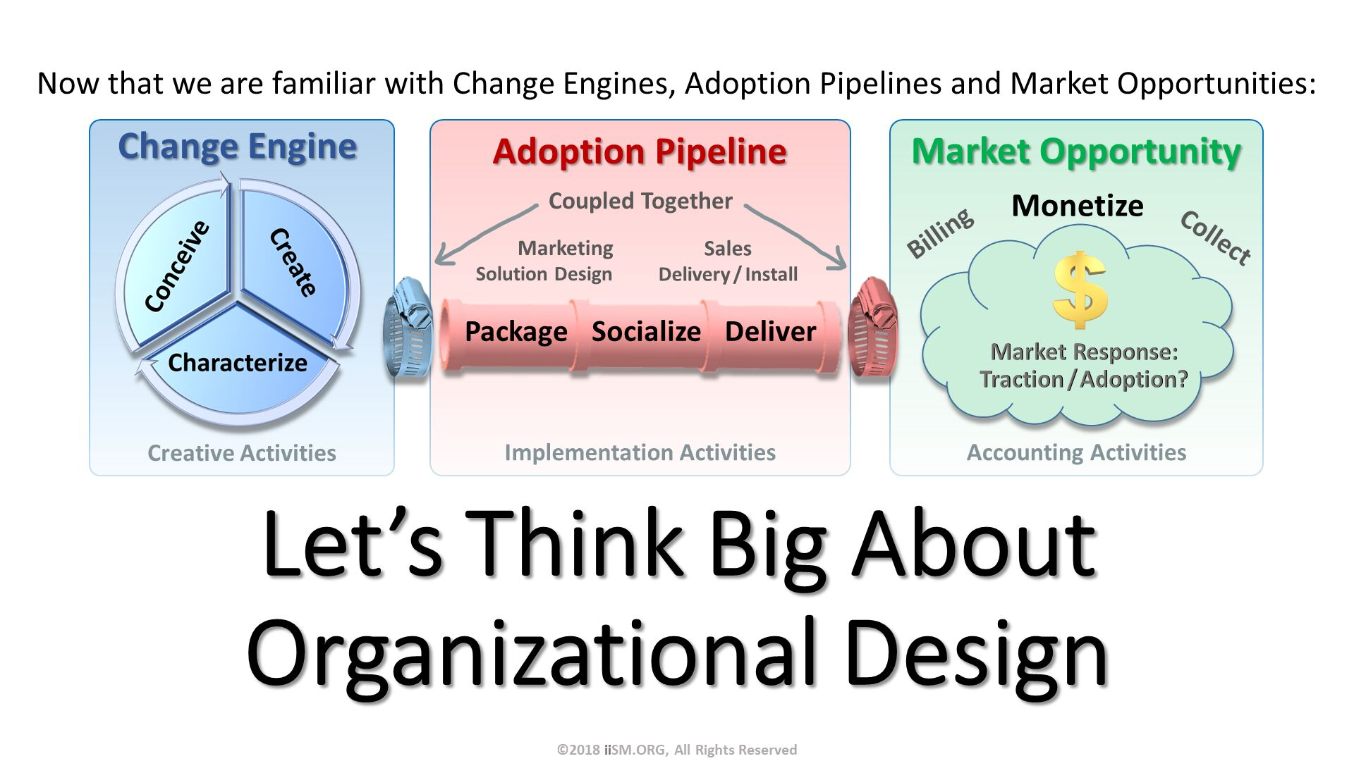 Let's Think Big About Organizational Design. Now that we are familiar with Change Engines, Adoption Pipelines and Market Opportunities:. ©2018 iiSM.ORG, All Rights Reserved.