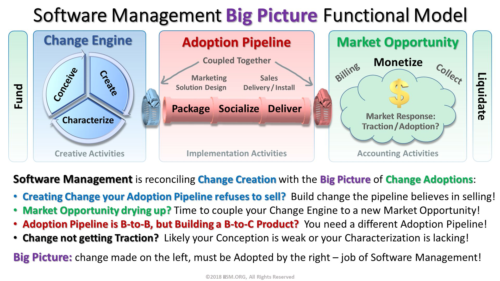 Software Management Big Picture Functional Model. Software Management is reconciling Change Creation with the Big Picture of Change Adoptions: Creating Change your Adoption Pipeline refuses to sell?  Build change the pipeline believes in selling! Market Opportunity drying up? Time to couple your Change Engine to a new Market Opportunity! Adoption Pipeline is B-to-B, but Building a B-to-C Product?  You need a different Adoption Pipeline! Change not getting Traction?  Likely your Conception is weak or your Characterization is lacking! Big Picture: change made on the left, must be Adopted by the right – job of Software Management!. ©2018 iiSM.ORG, All Rights Reserved.