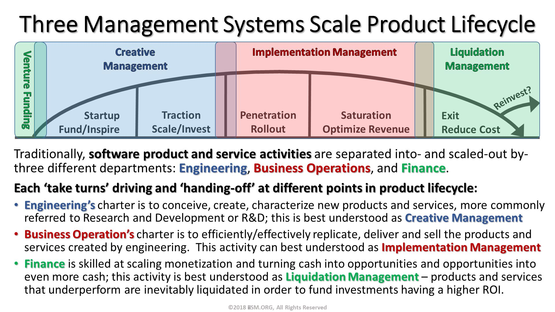 Three Management Systems Scale Product Lifecycle. Traditionally, software product and service activities are separated into- and scaled-out by- three different departments: Engineering, Business Operations, and Finance.   Each 'take turns' driving and 'handing-off' at different points in product lifecycle: Engineering's charter is to conceive, create, characterize new products and services, more commonly referred to Research and Development or R&D; this is best understood as Creative Management Business Operation's charter is to efficiently/effectively replicate, deliver and sell the products and services created by engineering.  This activity can best understood as Implementation Management Finance is skilled at scaling monetization and turning cash into opportunities and opportunities into even more cash; this activity is best understood as Liquidation Management – products and services that underperform are inevitably liquidated in order to fund investments having a higher ROI. ©2018 iiSM.ORG, All Rights Reserved.