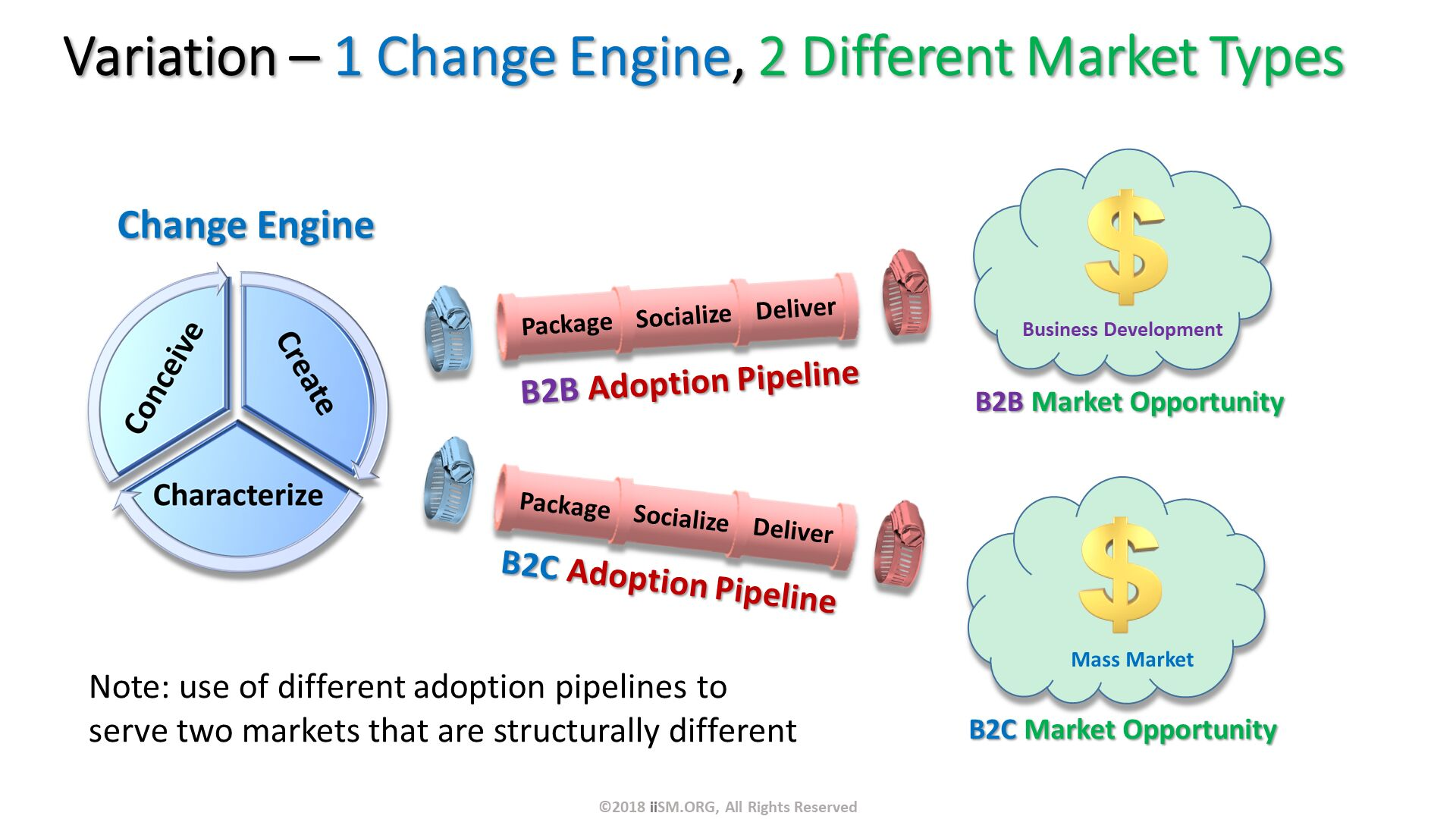 Variation – 1 Change Engine, 2 Different Market Types. Change Engine . B2C Adoption Pipeline. Note: use of different adoption pipelines to serve two markets that are structurally different. ©2018 iiSM.ORG, All Rights Reserved.