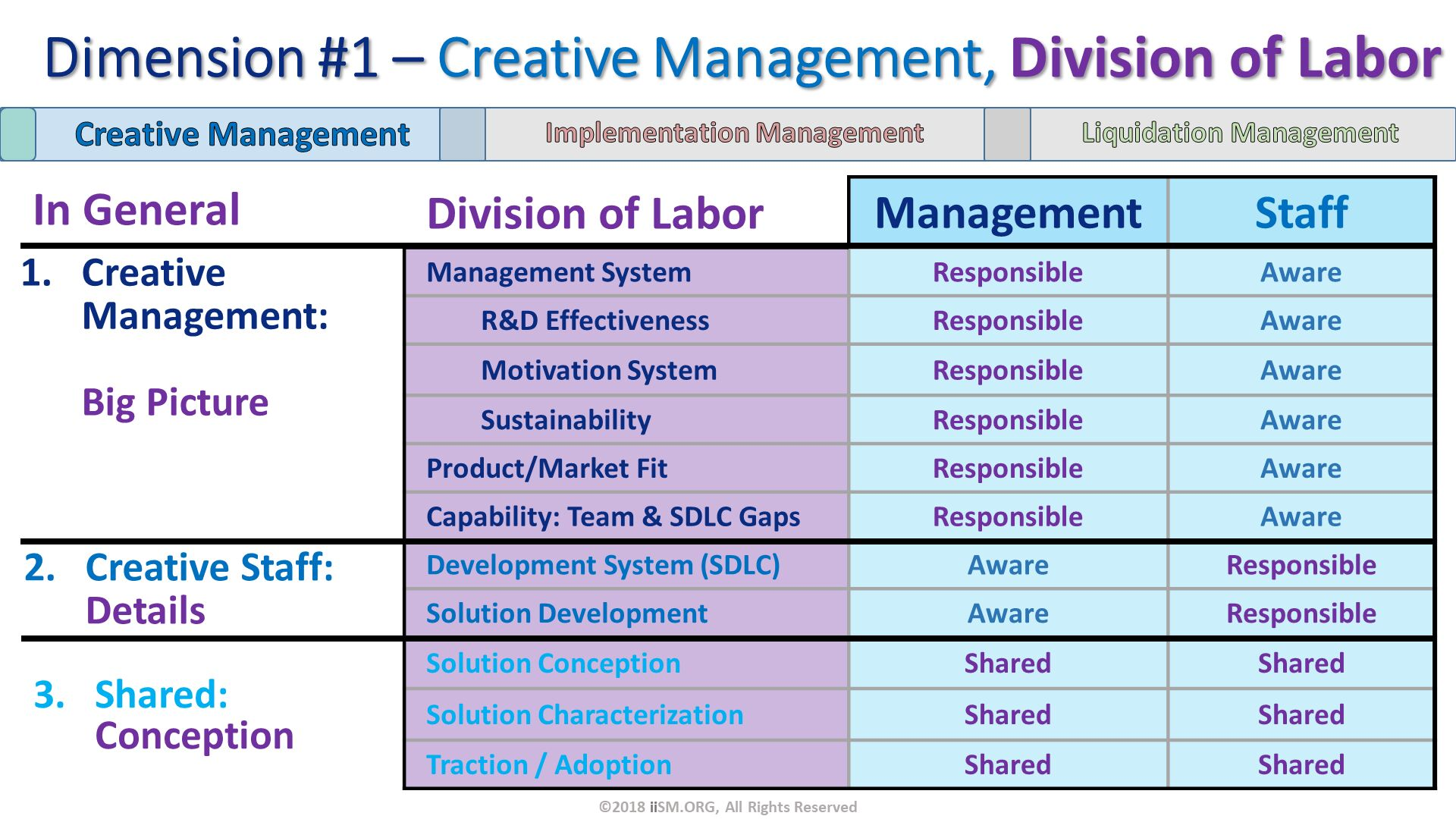 Dimension #1 – Creative Management, Division of Labor. Creative Management:Big Picture. Creative Staff: Details. Shared: Conception. In General. ©2018 iiSM.ORG, All Rights Reserved.