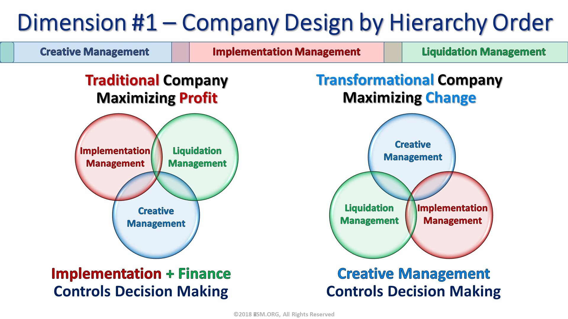 Dimension #1 – Company Design by Hierarchy Order. Traditional CompanyMaximizing Profit. Transformational CompanyMaximizing Change. ©2018 iiSM.ORG, All Rights Reserved. Implementation + Finance Controls Decision Making. Creative Management  Controls Decision Making.