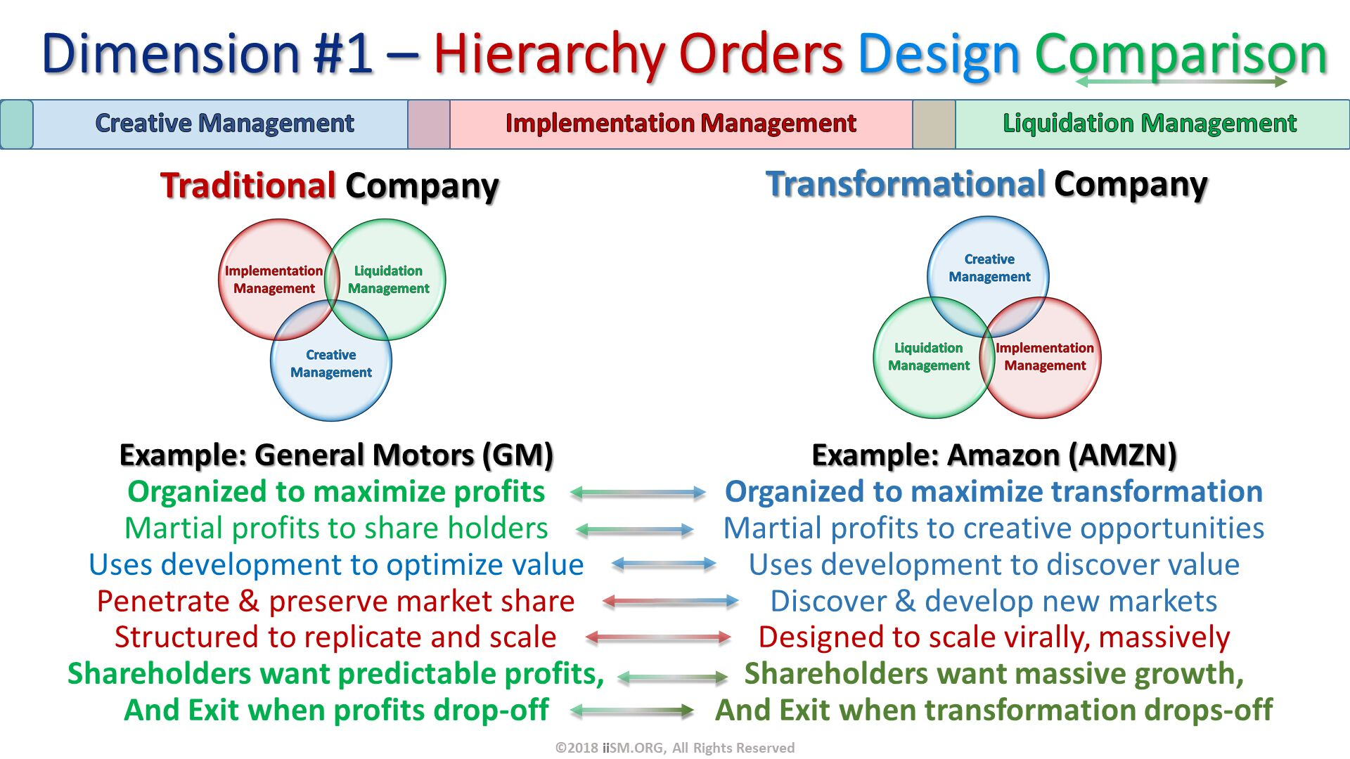 Dimension #1 – Hierarchy Orders Design Comparison. Traditional Company. Transformational Company. ©2018 iiSM.ORG, All Rights Reserved. Example: General Motors (GM) Organized to maximize profits Martial profits to share holders Uses development to optimize value Penetrate & preserve market share Structured to replicate and scale Shareholders want predictable profits, And Exit when profits drop-off. Example: Amazon (AMZN) Organized to maximize transformation Martial profits to creative opportunities Uses development to discover value Discover & develop new markets Designed to scale virally, massively Shareholders want massive growth, And Exit when transformation drops-off.