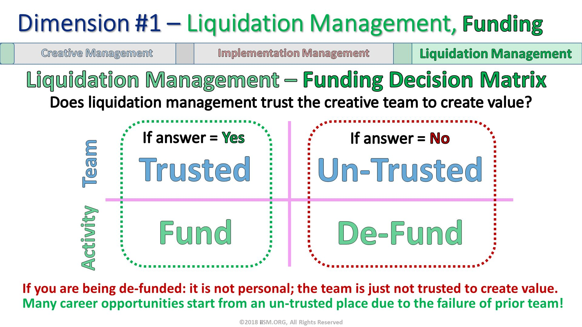 Dimension #1 – Liquidation Management, Funding. Liquidation Management – Funding Decision Matrix. Fund. De-Fund. Activity. Trusted. Un-Trusted. Team. ©2018 iiSM.ORG, All Rights Reserved. If answer = Yes. If answer = No. Does liquidation management trust the creative team to create value?. If you are being de-funded: it is not personal; the team is just not trusted to create value.Many career opportunities start from an un-trusted place due to the failure of prior team!.