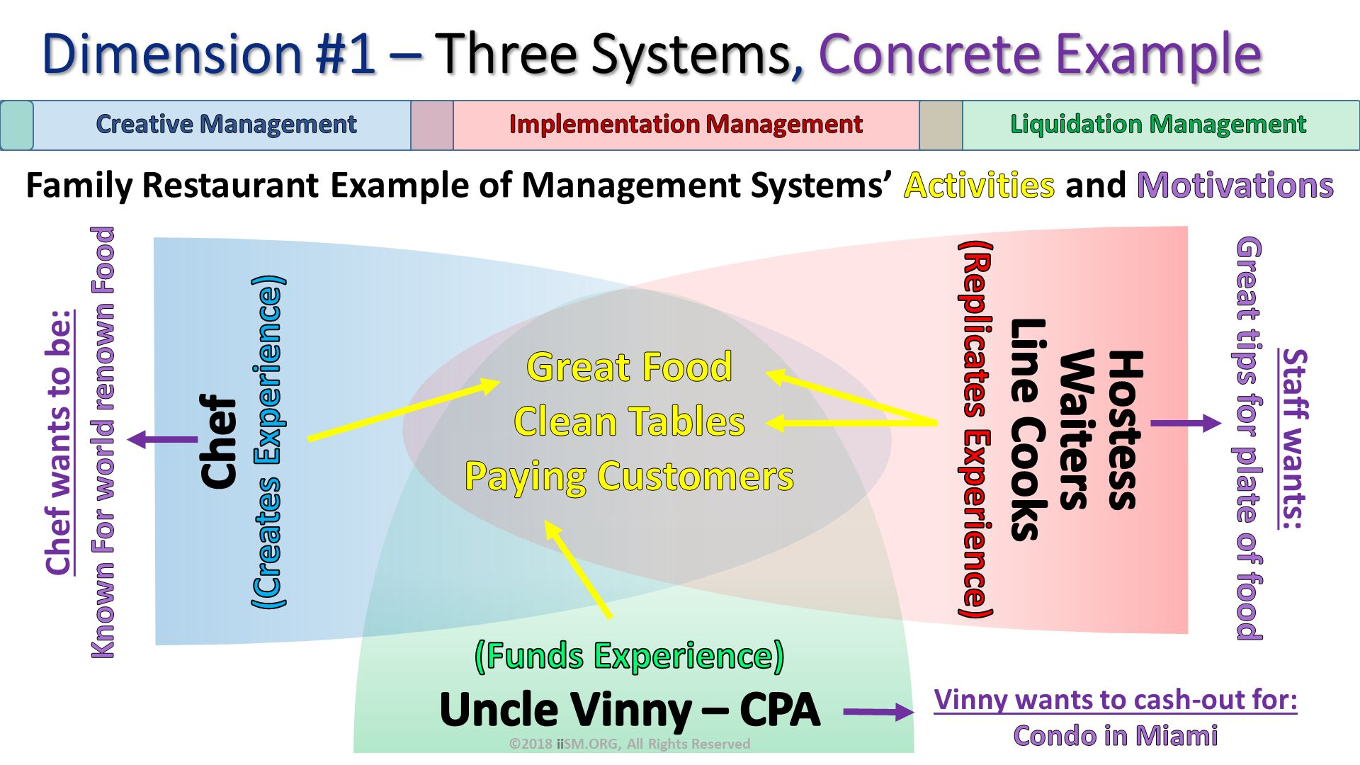 Dimension #1 – Three Systems, Concrete Example. Family Restaurant Example of Management Systems' Activities and Motivations. Vinny wants to cash-out for: Condo in Miami. Staff wants: Great tips for plate of food. Chef wants to be: Known For world renown Food . ©2018 iiSM.ORG, All Rights Reserved.