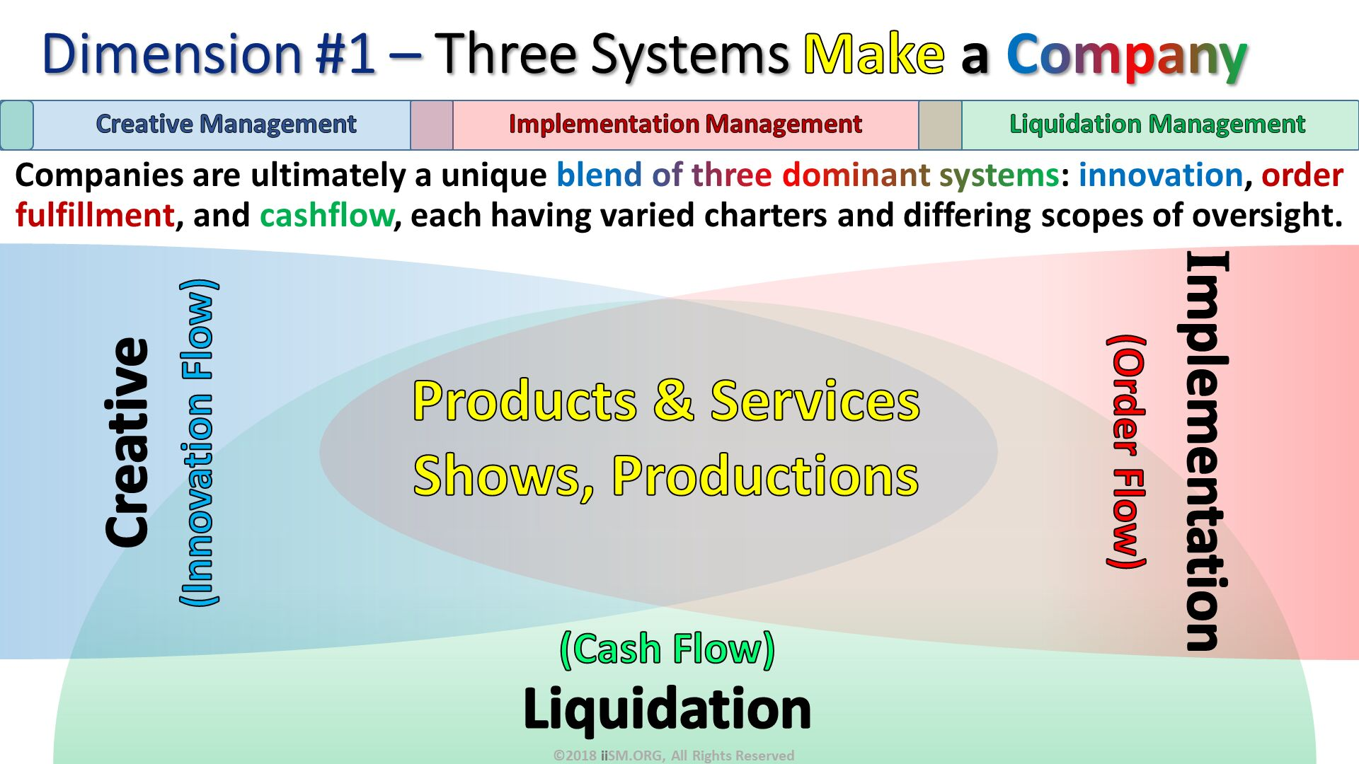 Dimension #1 – Three Systems Make a Company. Companies are ultimately a unique blend of three dominant systems: innovation, order fulfillment, and cashflow, each having varied charters and differing scopes of oversight. (Cash Flow) Liquidation. Products & Services Shows, Productions  . Creative (Innovation Flow). Implementation (Order Flow). ©2018 iiSM.ORG, All Rights Reserved.