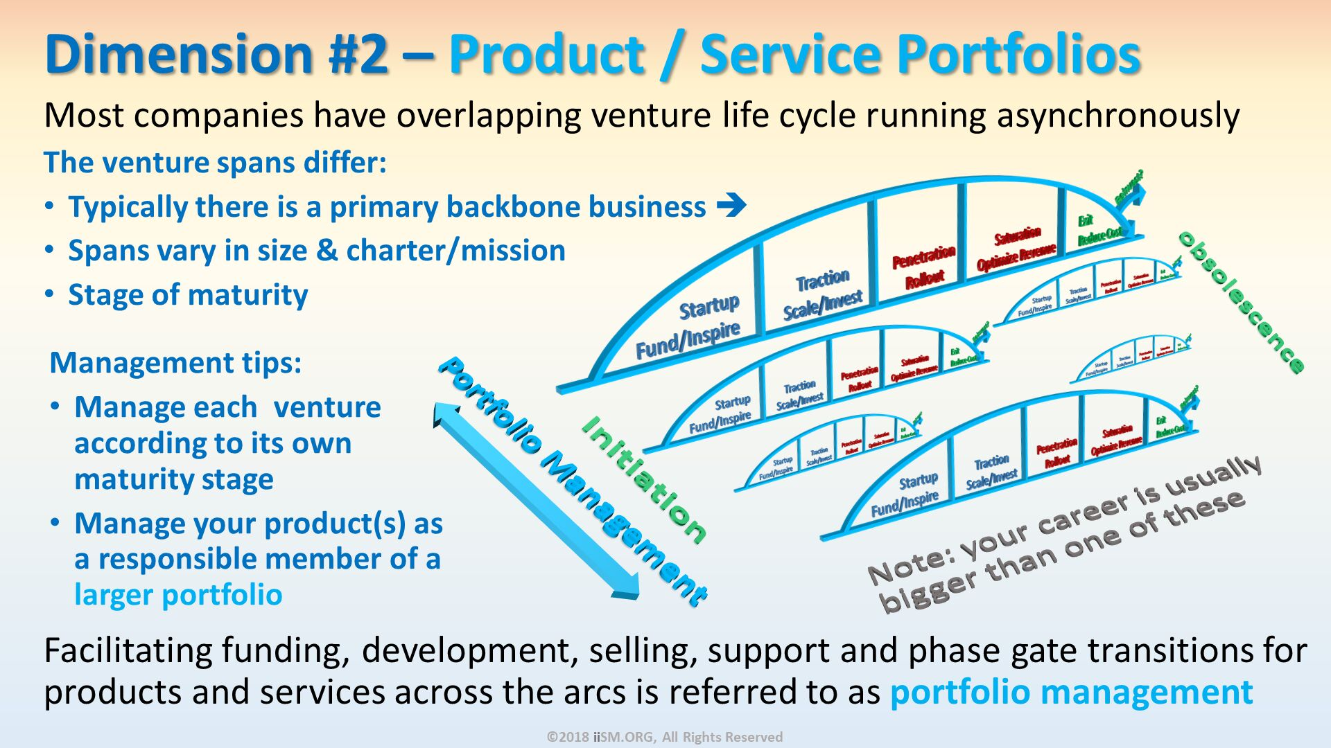 Most companies have overlapping venture life cycle running asynchronously The venture spans differ: Typically there is a primary backbone business  Spans vary in size & charter/mission Stage of maturity . Dimension #2 – Product / Service Portfolios . Facilitating funding, development, selling, support and phase gate transitions for products and services across the arcs is referred to as portfolio management. Note: your career is usually bigger than one of these. Initiation. ©2018 iiSM.ORG, All Rights Reserved. Management tips: Manage each  venture according to its ownmaturity stage Manage your product(s) as a responsible member of a larger portfolio.
