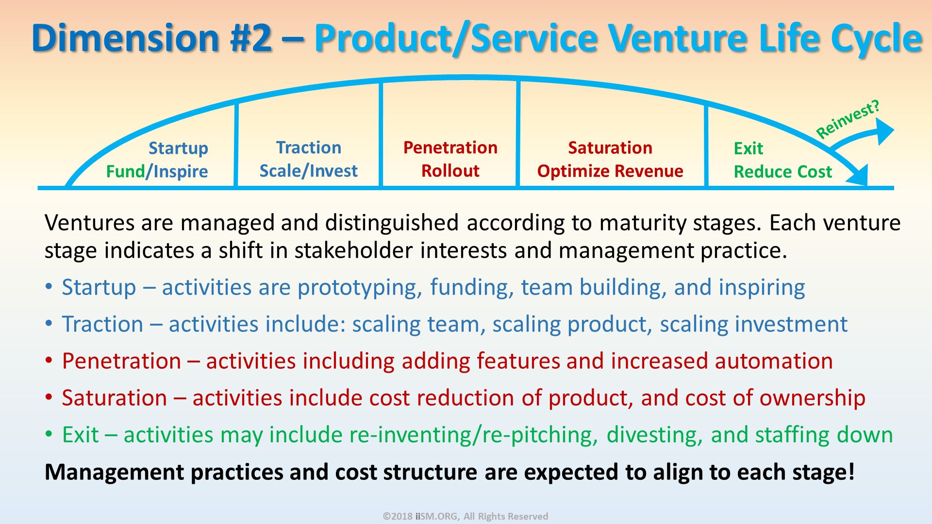 Dimension #2 – Product/Service Venture Life Cycle . Ventures are managed and distinguished according to maturity stages. Each venture stage indicates a shift in stakeholder interests and management practice. Startup – activities are prototyping, funding, team building, and inspiring Traction – activities include: scaling team, scaling product, scaling investment Penetration – activities including adding features and increased automation Saturation – activities include cost reduction of product, and cost of ownership Exit – activities may include re-inventing/re-pitching, divesting, and staffing down Management practices and cost structure are expected to align to each stage!  . ©2018 iiSM.ORG, All Rights Reserved.