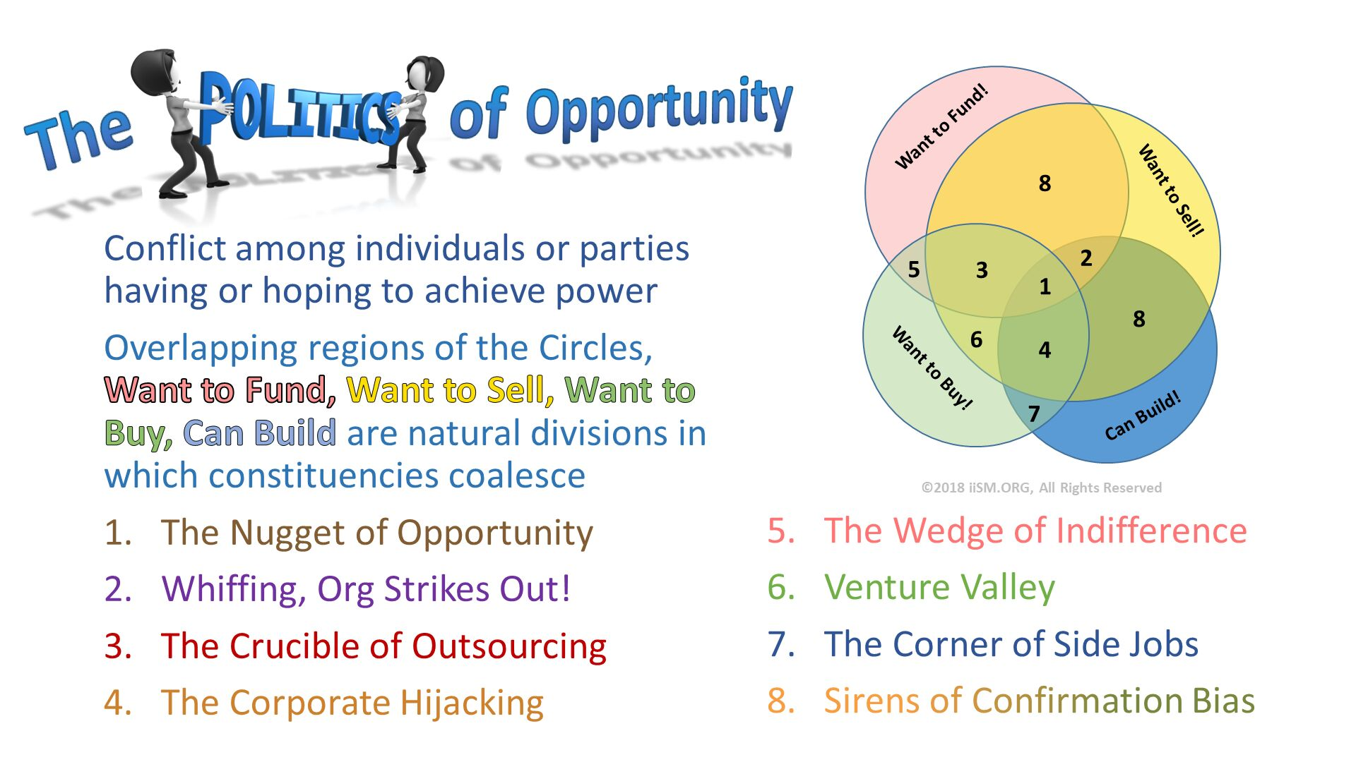 Conflict among individuals or parties having or hoping to achieve power Overlapping regions of the Circles, Want to Fund, Want to Sell, Want to Buy, Can Build are natural divisions in which constituencies coalesce The Nugget of Opportunity Whiffing, Org Strikes Out! The Crucible of Outsourcing The Corporate Hijacking . The Wedge of Indifference Venture Valley The Corner of Side Jobs Sirens of Confirmation Bias .