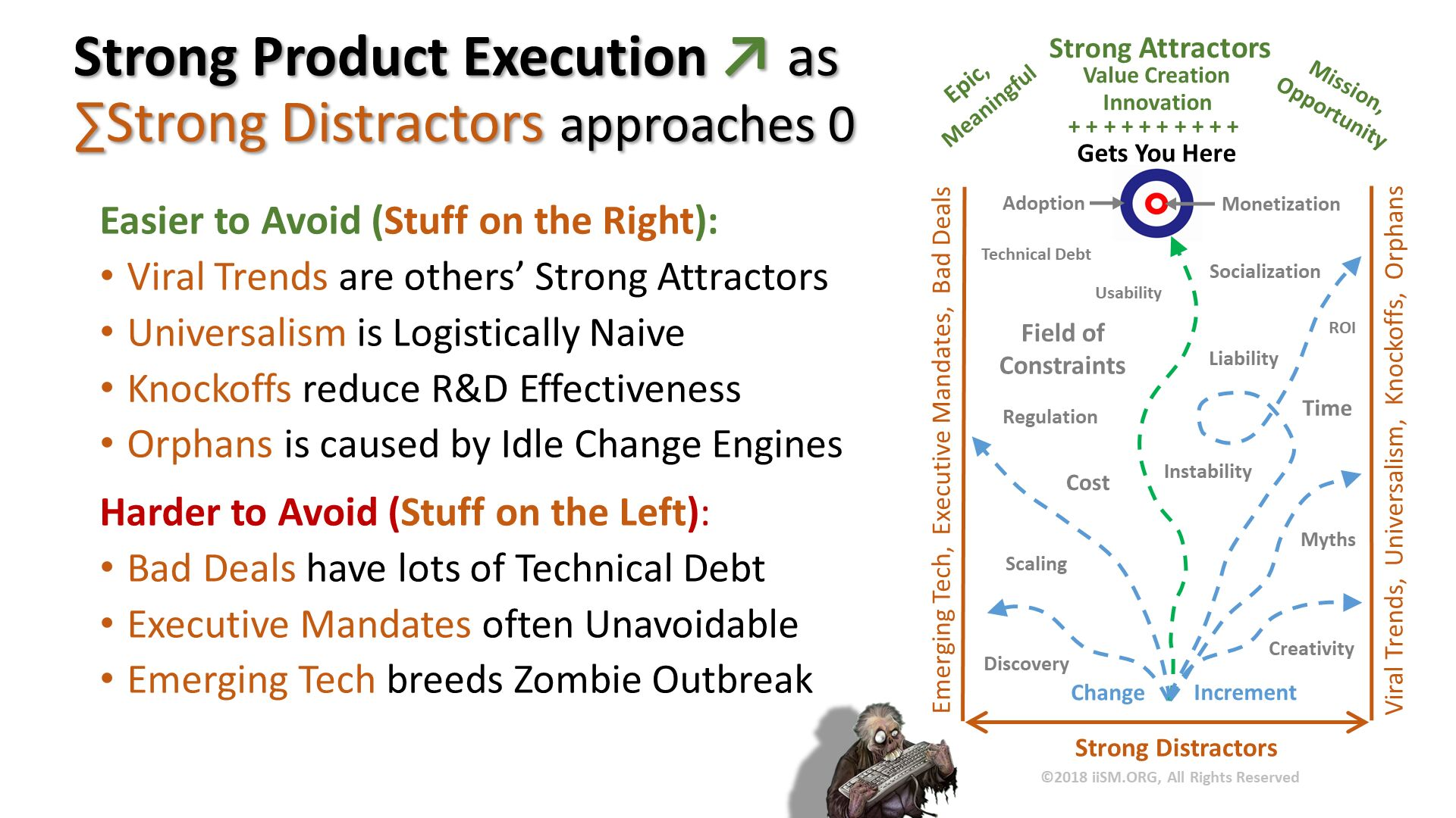 Strong Product Execution ↗ as∑Strong Distractors approaches 0. Easier to Avoid (Stuff on the Right): Viral Trends are others' Strong Attractors Universalism is Logistically Naive Knockoffs reduce R&D Effectiveness Orphans is caused by Idle Change Engines Harder to Avoid (Stuff on the Left): Bad Deals have lots of Technical Debt Executive Mandates often Unavoidable Emerging Tech breeds Zombie Outbreak .