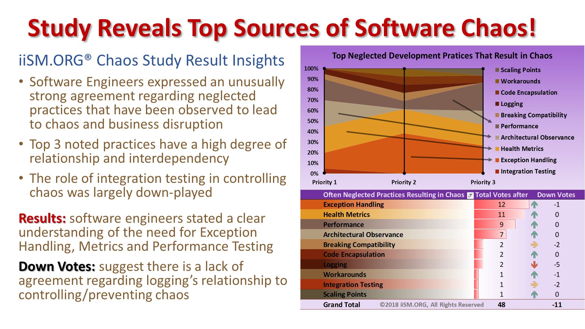iiSM.ORG® Chaos Study Result Insights Software Engineers expressed an unusually strong agreement regarding neglected practices that have been observed to lead to chaos and business disruption Top 3 noted practices have a high degree of relationship and interdependency  The role of integration testing in controlling chaos was largely down-played Results: software engineers stated a clear understanding of the need for Exception Handling, Metrics and Performance Testing Down Votes: suggest there is a lack of agreement regarding logging's relationship to controlling/preventing chaos. Study Reveals Top Sources of Software Chaos!.