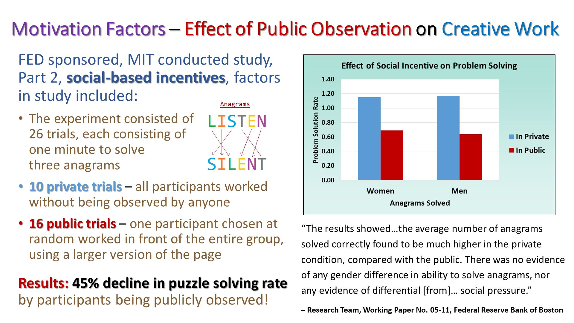 "Motivation Factors – Effect of Public Observation on Creative Work. ""The results showed…the average number of anagrams solved correctly found to be much higher in the private condition, compared with the public. There was no evidence of any gender difference in ability to solve anagrams, nor any evidence of differential [from]… social pressure."" – Research Team, Working Paper No. 05-11, Federal Reserve Bank of Boston. FED sponsored, MIT conducted study, Part 2, social-based incentives, factors in study included: The experiment consisted of 26 trials, each consisting of one minute to solve three anagrams 10 private trials – all participants worked without being observed by anyone 16 public trials – one participant chosen at random worked in front of the entire group, using a larger version of the page Results: 45% decline in puzzle solving rate by participants being publicly observed!."
