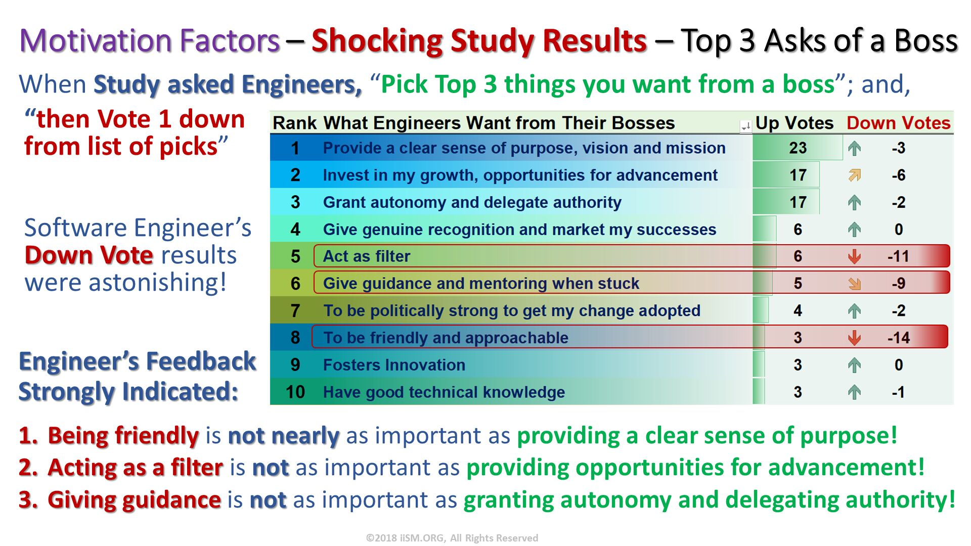 "Being friendly is not nearly as important as providing a clear sense of purpose! Acting as a filter is not as important as providing opportunities for advancement! Giving guidance is not as important as granting autonomy and delegating authority!. Motivation Factors – Shocking Study Results – Top 3 Asks of a Boss. When Study asked Engineers, ""Pick Top 3 things you want from a boss""; and,. ""then Vote 1 down from list of picks""Software Engineer'sDown Vote results were astonishing!. Engineer's Feedback Strongly Indicated:. ©2018 iiSM.ORG, All Rights Reserved."