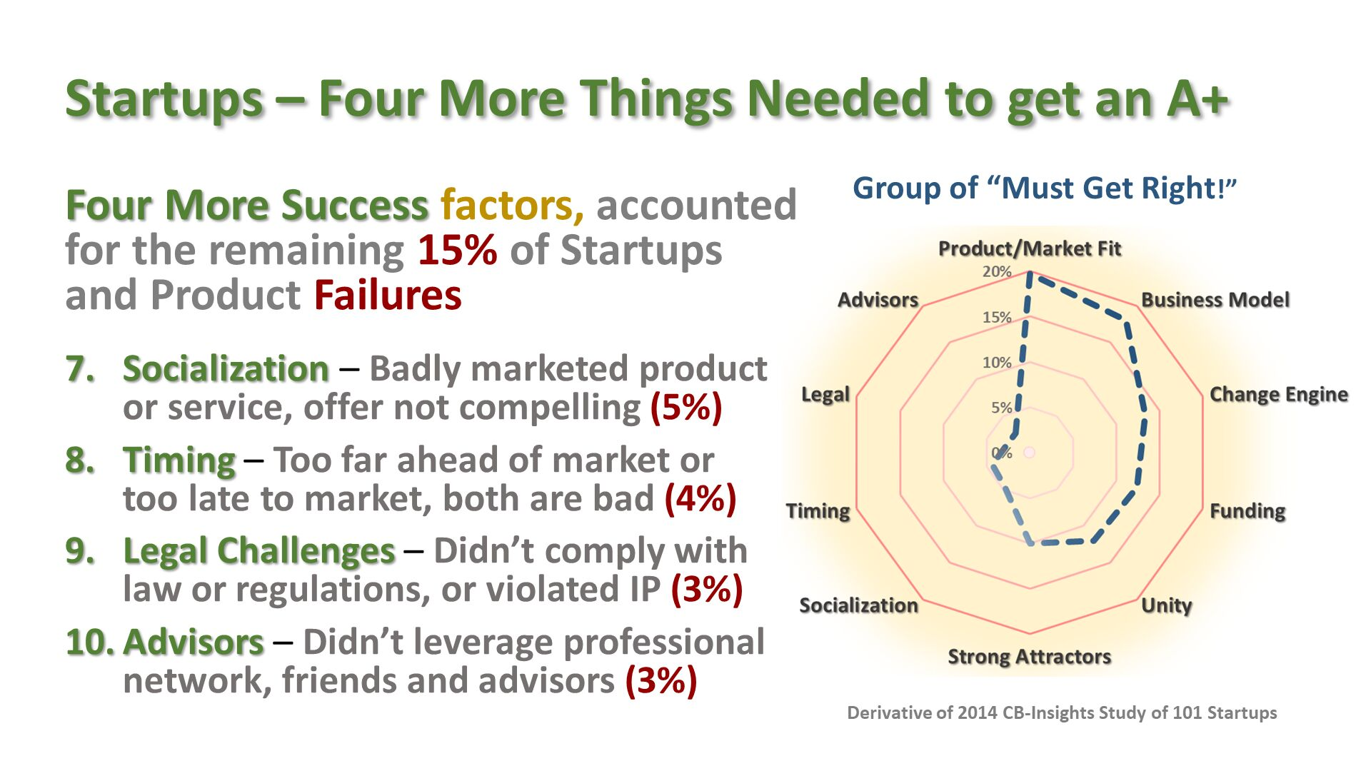 "Startups – Four More Things Needed to get an A+ . Four More Success factors, accounted for the remaining 15% of Startups and Product Failures Socialization – Badly marketed product or service, offer not compelling (5%) Timing – Too far ahead of market or too late to market, both are bad (4%) Legal Challenges – Didn't comply with law or regulations, or violated IP (3%) Advisors – Didn't leverage professional network, friends and advisors (3%) . Group of ""Must Get Right!"". Derivative of 2014 CB-Insights Study of 101 Startups ."