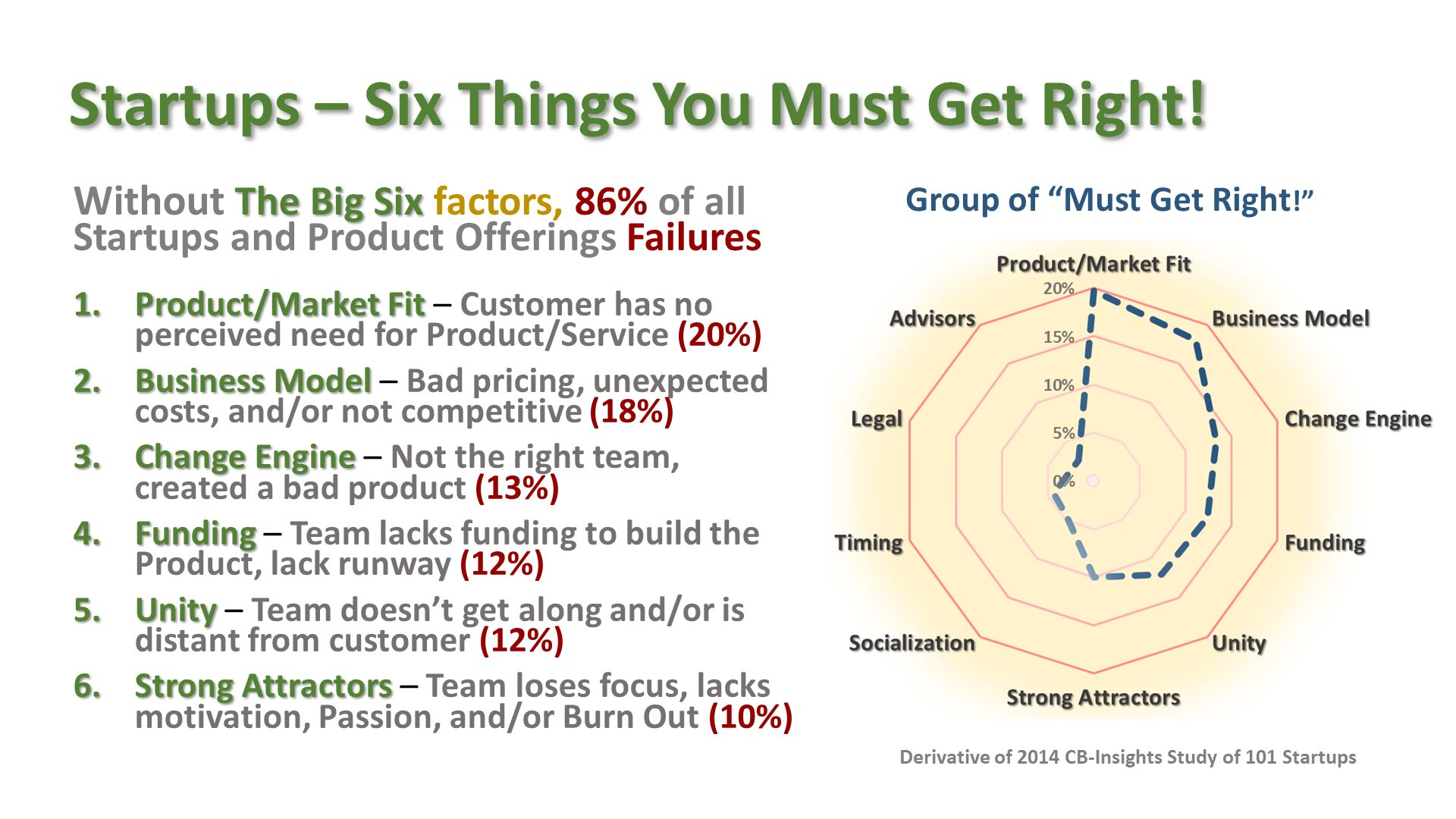 "Startups – Six Things You Must Get Right! . Without The Big Six factors, 86% of all Startups and Product Offerings Failures Product/Market Fit – Customer has no perceived need for Product/Service (20%) Business Model – Bad pricing, unexpected costs, and/or not competitive (18%) Change Engine – Not the right team, created a bad product (13%) Funding – Team lacks funding to build the Product, lack runway (12%) Unity – Team doesn't get along and/or is distant from customer (12%) Strong Attractors – Team loses focus, lacks motivation, Passion, and/or Burn Out (10%) . Group of ""Must Get Right!"". Derivative of 2014 CB-Insights Study of 101 Startups ."