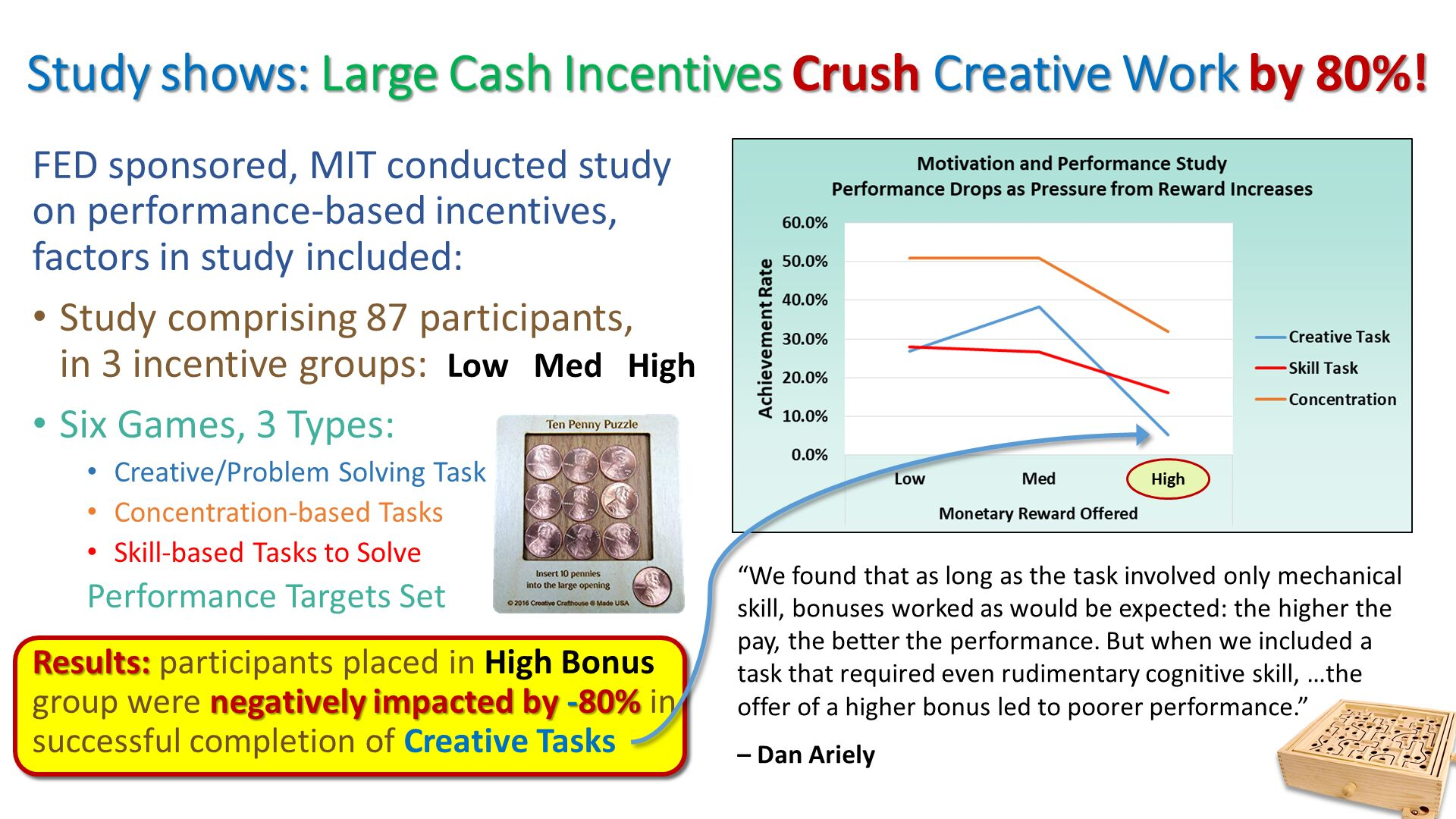 "Study shows: Large Cash Incentives Crush Creative Work by 80%!. ""We found that as long as the task involved only mechanical skill, bonuses worked as would be expected: the higher the pay, the better the performance. But when we included a task that required even rudimentary cognitive skill, …the offer of a higher bonus led to poorer performance."" – Dan Ariely . FED sponsored, MIT conducted study on performance-based incentives, factors in study included: Study comprising 87 participants,in 3 incentive groups:  Low   Med   High Six Games, 3 Types: Creative/Problem Solving Task Concentration-based Tasks Skill-based Tasks to Solve Performance Targets Set Results: participants placed in High Bonus group were negatively impacted by -80% in successful completion of Creative Tasks. High."