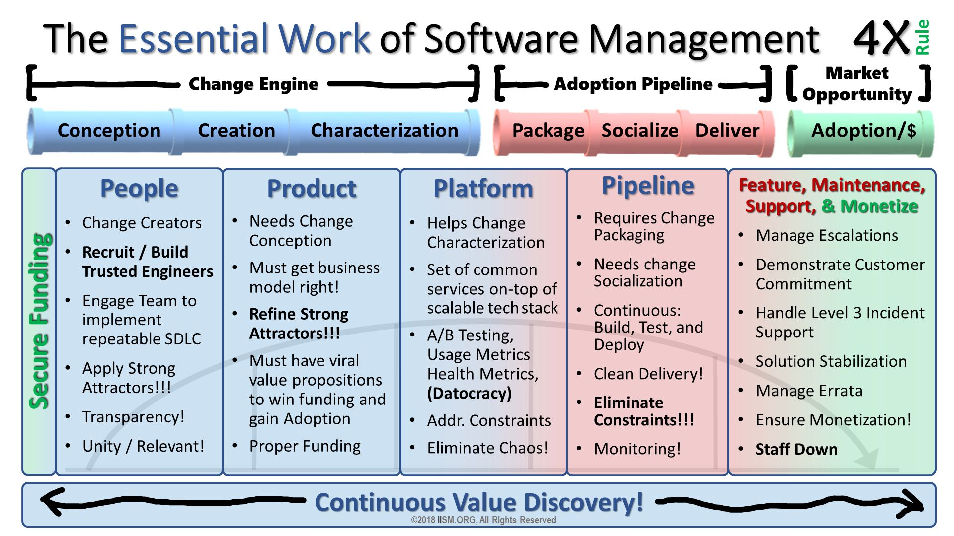 The Essential Work of Software Management. People Change Creators Recruit / Build Trusted Engineers Engage Team to implement repeatable SDLC  Apply Strong Attractors!!! Transparency! Unity / Relevant!  . Product Needs Change Conception Must get business model right! Refine Strong Attractors!!! Must have viral value propositions to win funding and gain Adoption Proper Funding . Platform Helps Change Characterization Set of common services on-top of scalable tech stack  A/B Testing, Usage Metrics Health Metrics,(Datocracy) Addr. Constraints Eliminate Chaos!  . Pipeline Requires Change Packaging  Needs change Socialization Continuous: Build, Test, and Deploy Clean Delivery! Eliminate Constraints!!! Monitoring! . Feature, Maintenance, Support, & Monetize Manage Escalations Demonstrate Customer Commitment Handle Level 3 Incident Support Solution Stabilization Manage Errata Ensure Monetization! Staff Down . Secure Funding. ©2018 iiSM.ORG, All Rights Reserved.