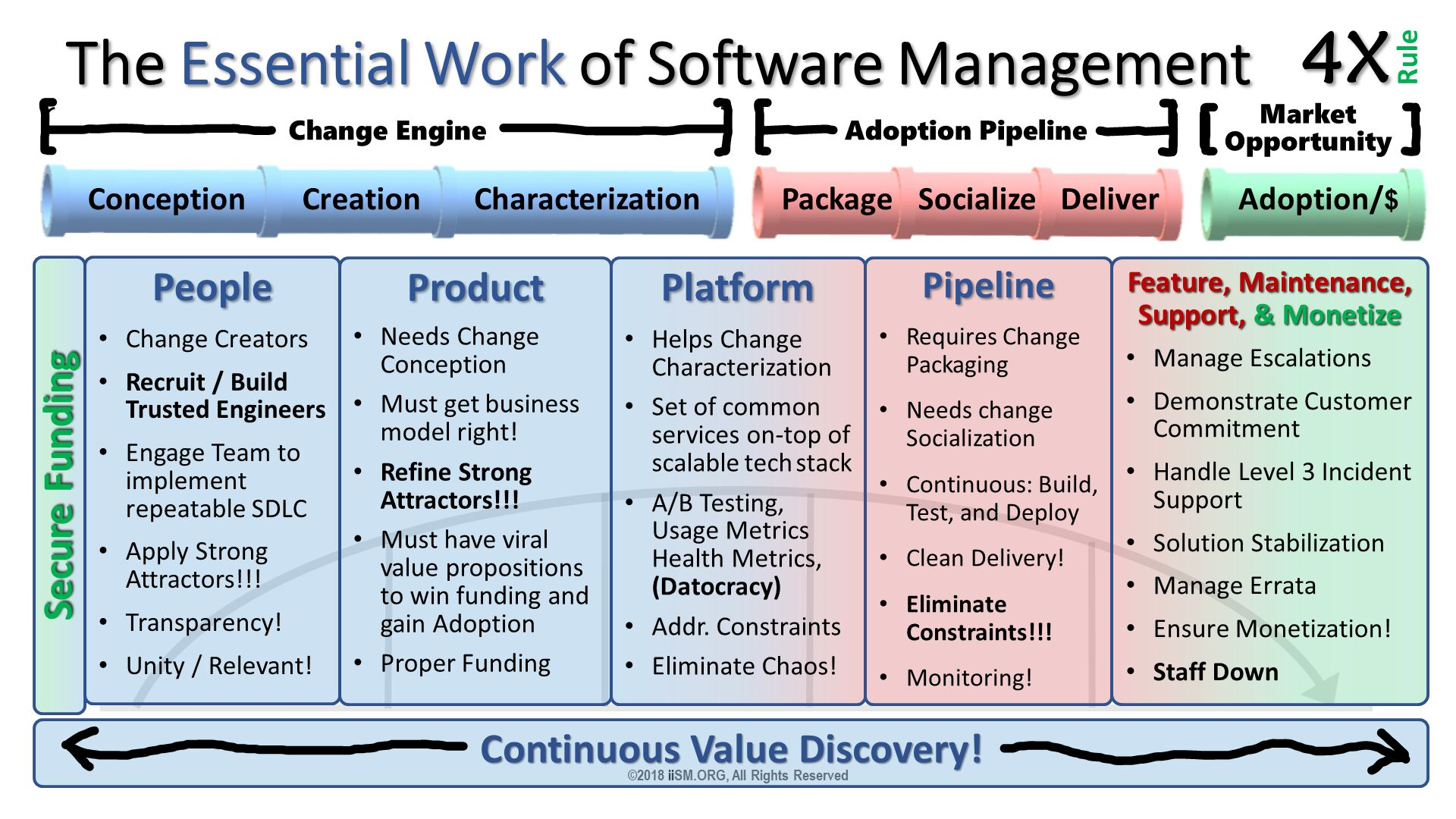 The Essential Work of Software Management. ©2018 iiSM.ORG, All Rights Reserved. People Change Creators Recruit / Build Trusted Engineers Engage Team to implement repeatable SDLC  Apply Strong Attractors!!! Transparency! Unity / Relevant!  . Product Needs Change Conception Must get business model right! Refine Strong Attractors!!! Must have viral value propositions to win funding and gain Adoption Proper Funding . Platform Helps Change Characterization Set of common services on-top of scalable tech stack  A/B Testing, Usage Metrics Health Metrics,(Datocracy) Addr. Constraints Eliminate Chaos!  . Pipeline Requires Change Packaging  Needs change Socialization Continuous: Build, Test, and Deploy Clean Delivery! Eliminate Constraints!!! Monitoring! . Feature, Maintenance, Support, & Monetize Manage Escalations Demonstrate Customer Commitment Handle Level 3 Incident Support Solution Stabilization Manage Errata Ensure Monetization! Staff Down . Secure Funding.