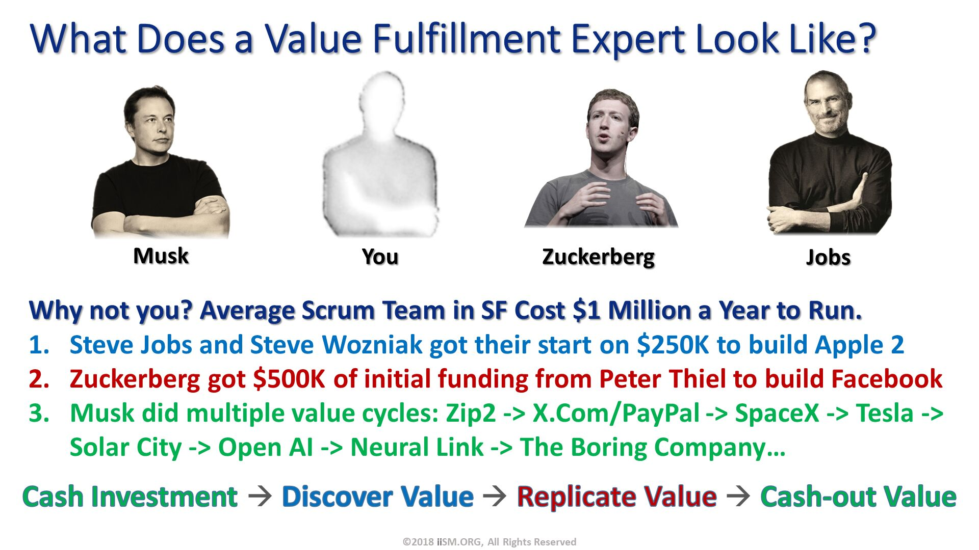 What Does a Value Fulfillment Expert Look Like?. ©2018 iiSM.ORG, All Rights Reserved. Cash Investment  Discover Value  Replicate Value  Cash-out Value. Musk. You. Zuckerberg. Jobs. Why not you? Average Scrum Team in SF Cost $1 Million a Year to Run. Steve Jobs and Steve Wozniak got their start on $250K to build Apple 2 Zuckerberg got $500K of initial funding from Peter Thiel to build Facebook Musk did multiple value cycles: Zip2 -> X.Com/PayPal -> SpaceX -> Tesla -> Solar City -> Open AI -> Neural Link -> The Boring Company….