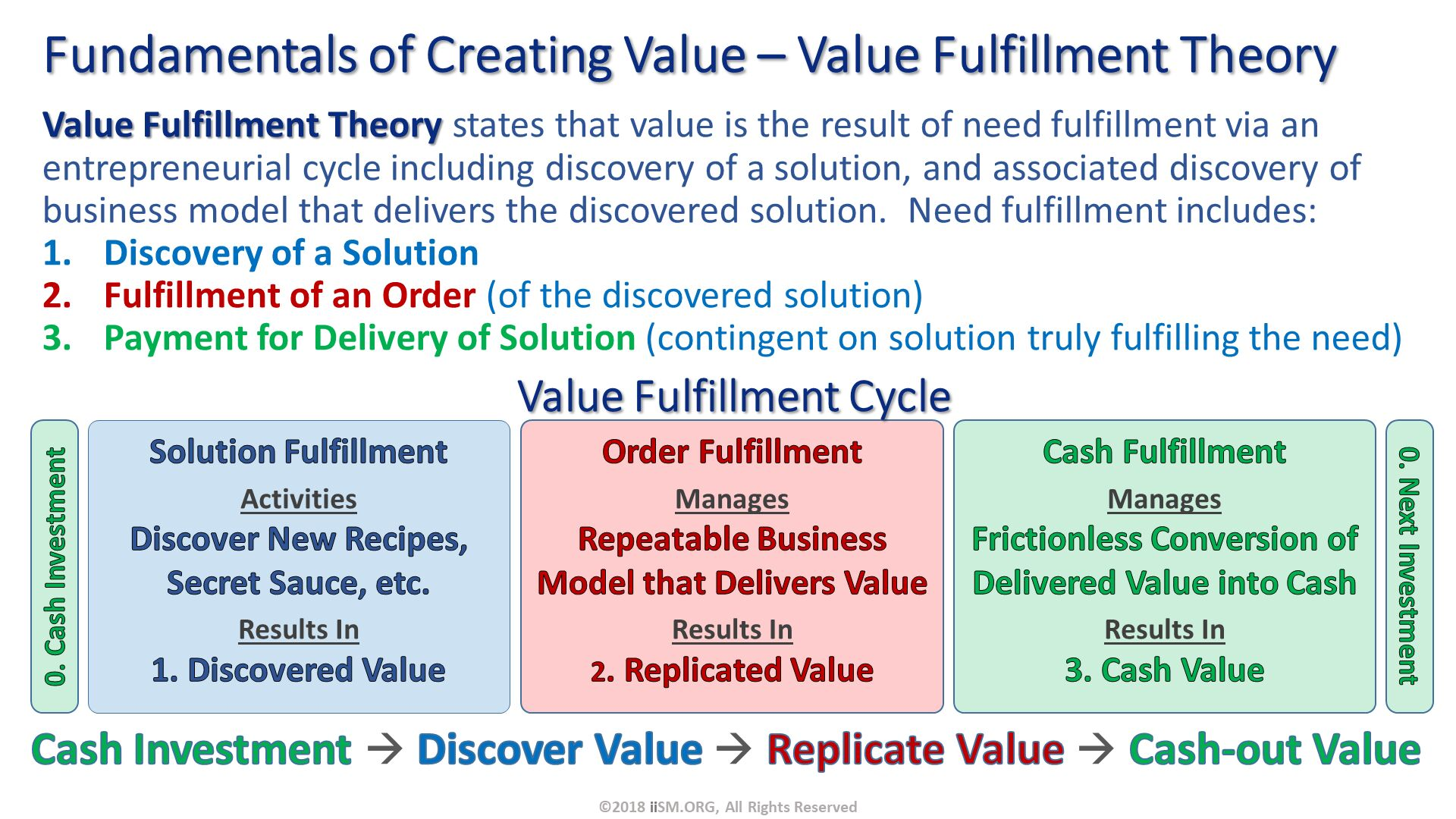 Fundamentals of Creating Value – Value Fulfillment Theory. ©2018 iiSM.ORG, All Rights Reserved. Value Fulfillment Theory states that value is the result of need fulfillment via an entrepreneurial cycle including discovery of a solution, and associated discovery of business model that delivers the discovered solution.  Need fulfillment includes: Discovery of a Solution Fulfillment of an Order (of the discovered solution) Payment for Delivery of Solution (contingent on solution truly fulfilling the need). Cash Investment  Discover Value  Replicate Value  Cash-out Value. Value Fulfillment Cycle.