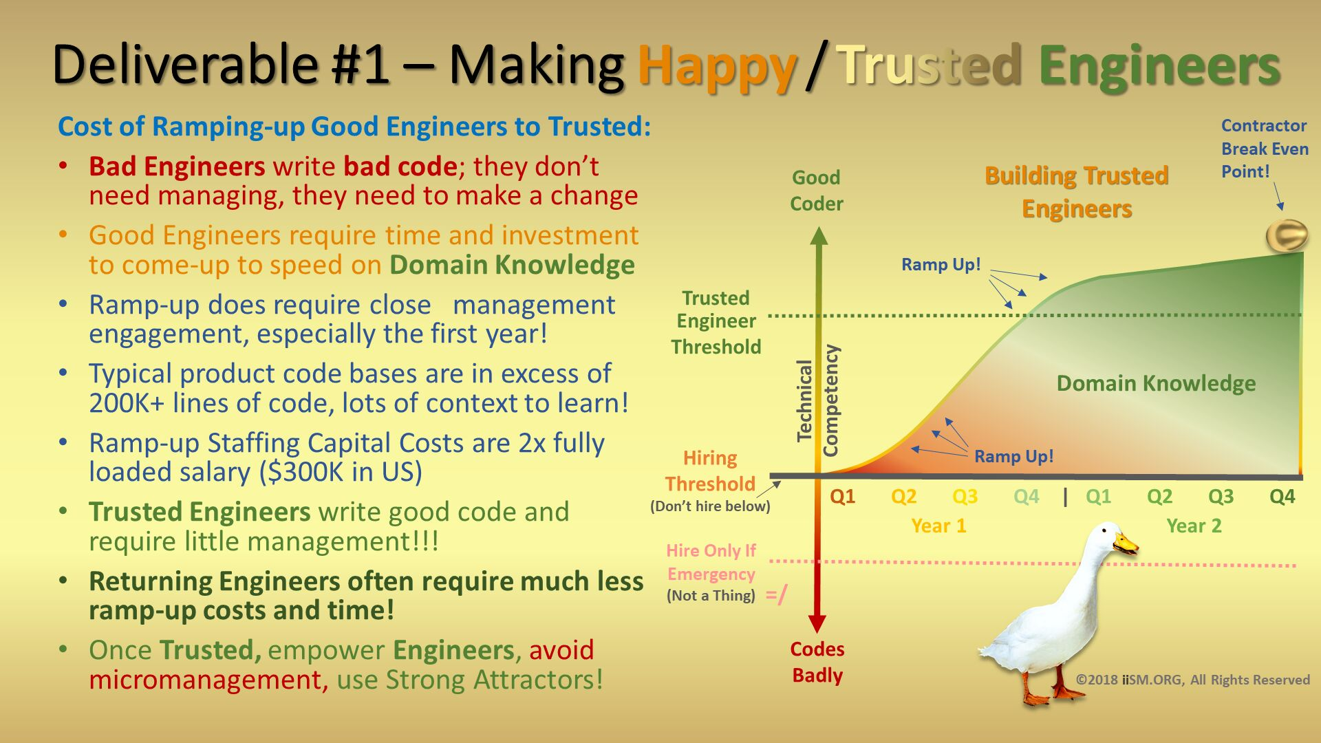 Deliverable #1 – Making Happy / Trusted Engineers. Cost of Ramping-up Good Engineers to Trusted: Bad Engineers write bad code; they don't need managing, they need to make a change Good Engineers require time and investment to come-up to speed on Domain Knowledge Ramp-up does require close   management engagement, especially the first year! Typical product code bases are in excess of 200K+ lines of code, lots of context to learn! Ramp-up Staffing Capital Costs are 2x fully loaded salary ($300K in US) Trusted Engineers write good code and require little management!!! Returning Engineers often require much less ramp-up costs and time! Once Trusted, empower Engineers, avoid micromanagement, use Strong Attractors! . ©2018 iiSM.ORG, All Rights Reserved.  =/.