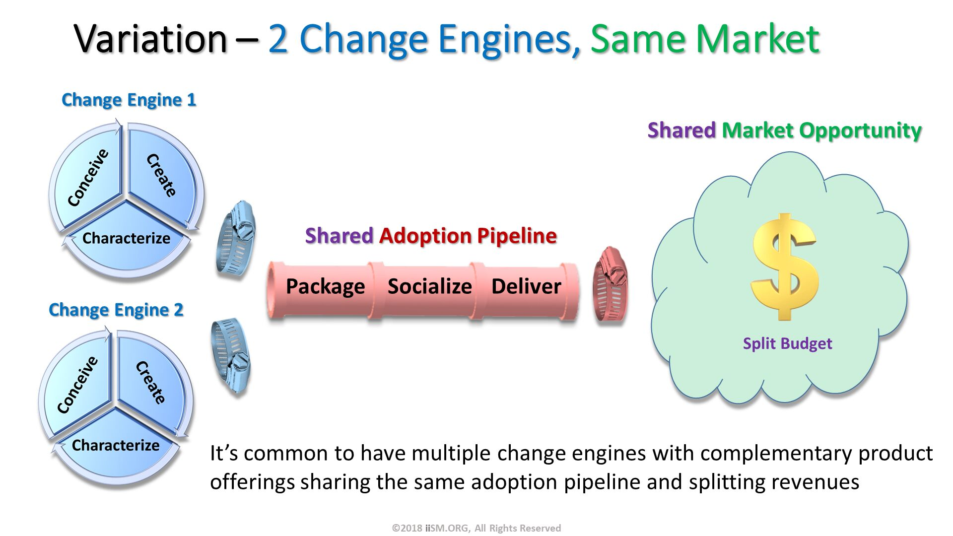 Variation – 2 Change Engines, Same Market. Change Engine 1 . It's common to have multiple change engines with complementary product offerings sharing the same adoption pipeline and splitting revenues. Change Engine 2 . ©2018 iiSM.ORG, All Rights Reserved.